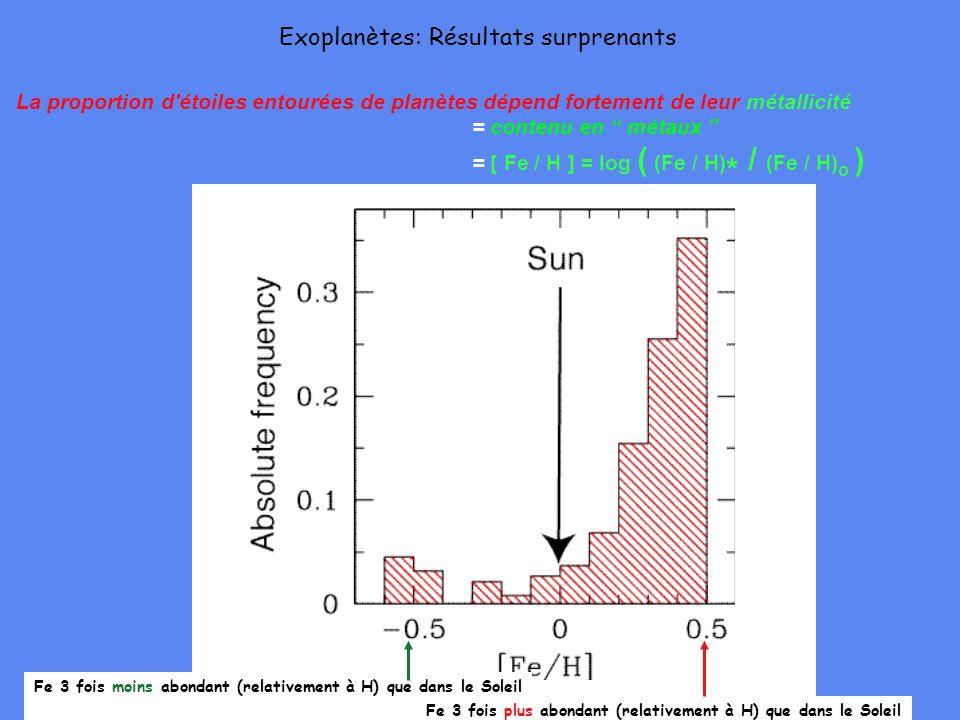 La proportion d'étoiles entourées de planètes dépend fortement de leur métallicité = contenu en métaux = [ Fe / H ] = log ( (Fe / H) * / (Fe / H) o )