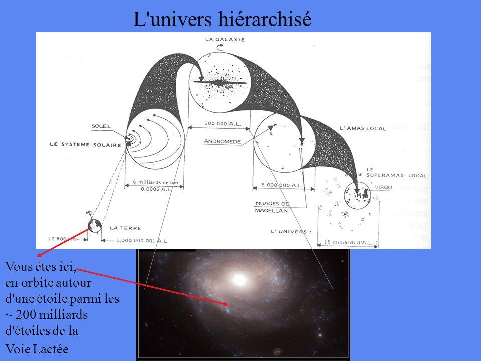 L univers hiérarchisé Vous êtes ici, en orbite autour d une étoile parmi les ~ 200 milliards d étoiles de la Voie Lactée Sphère de recherche des exoplanètes (d ~ 50 à 100 années-lumière)
