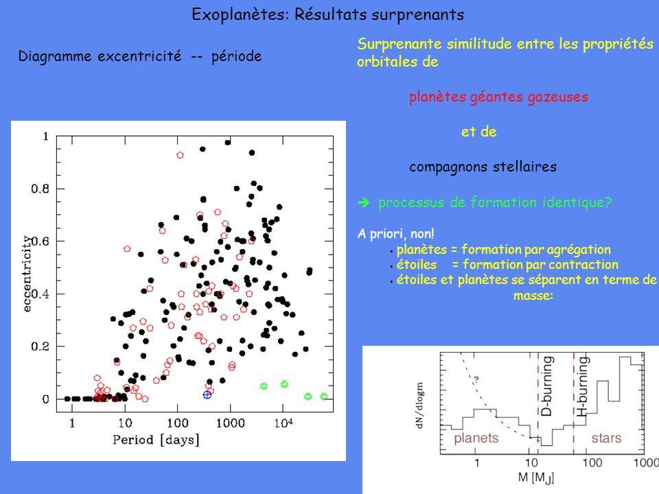 Surprenante similitude entre les propriétés orbitales de planètes géantes gazeuses et de compagnons stellaires processus de formation identique? A pri