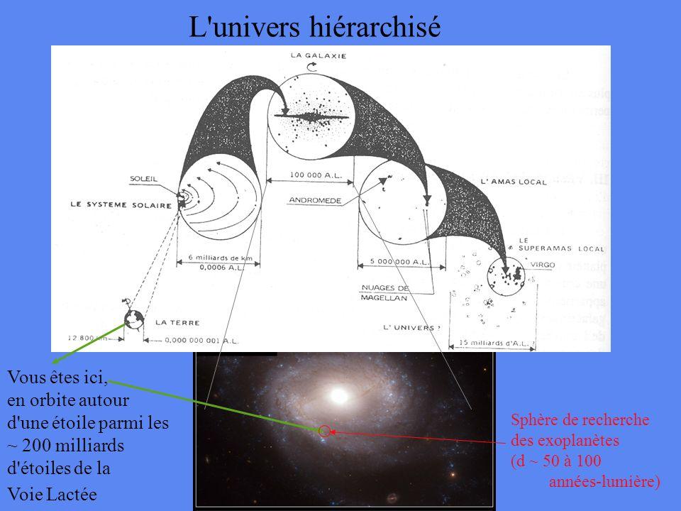A f f C Excentricité = C/A = écart au cercle Exoplanètes: Résultats surprenants Diagramme excentricité -- demi-grand-axe Deux catégories d exoplanètes: Jupiters chauds Planètes géantes sur orbites excentriques
