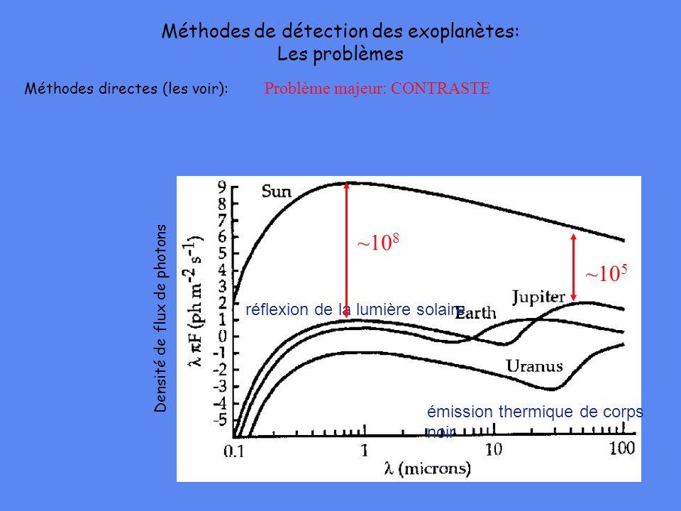 Méthodes directes (les voir): Problème majeur: CONTRASTE émission thermique de corps noir réflexion de la lumière solaire ~10 8 ~10 5 Méthodes de déte