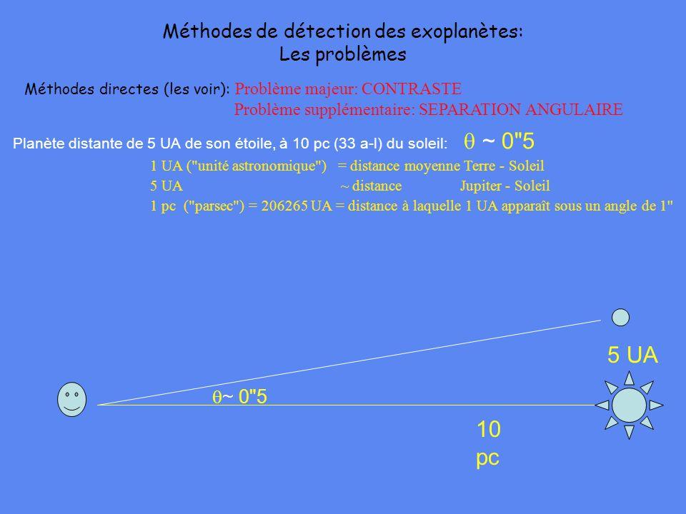 Méthodes directes (les voir): Problème majeur: CONTRASTE Problème supplémentaire: SEPARATION ANGULAIRE Planète distante de 5 UA de son étoile, à 10 pc (33 a-l) du soleil: ~ 0 5 1 UA ( unité astronomique ) = distance moyenne Terre - Soleil 5 UA ~ distance Jupiter - Soleil 1 pc ( parsec ) = 206265 UA = distance à laquelle 1 UA apparaît sous un angle de 1 ~ 0 5 10 pc 5 UA Méthodes de détection des exoplanètes: Les problèmes