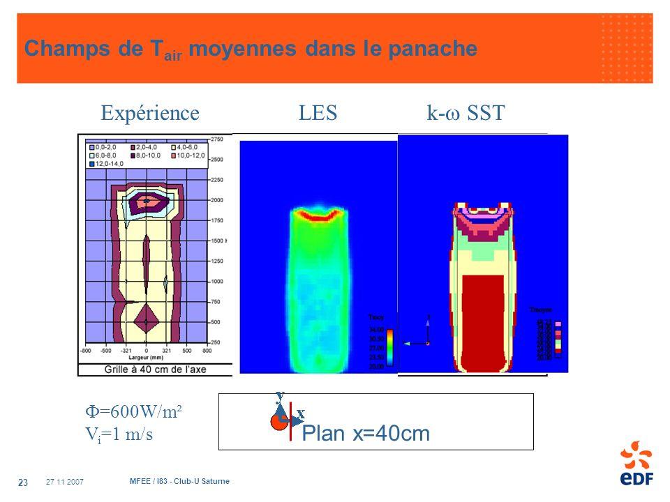 27 11 2007 MFEE / I83 - Club-U Saturne 23 Champs de T air moyennes dans le panache Plan x=40cm Expérience k- SST LES =600W/m² V i =1 m/s