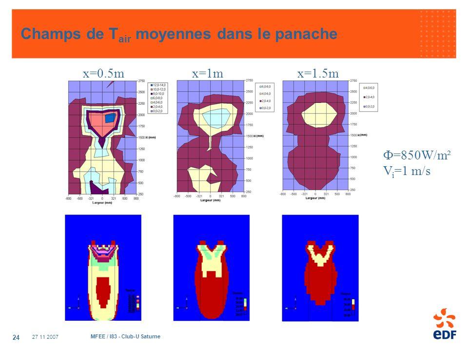 27 11 2007 MFEE / I83 - Club-U Saturne 24 Champs de T air moyennes dans le panache =850W/m² V i =1 m/s x=0.5mx=1mx=1.5m