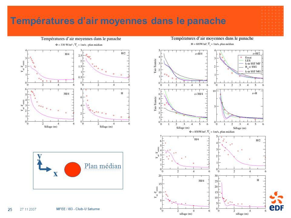 27 11 2007 MFEE / I83 - Club-U Saturne 25 Températures dair moyennes dans le panache x y Plan médian