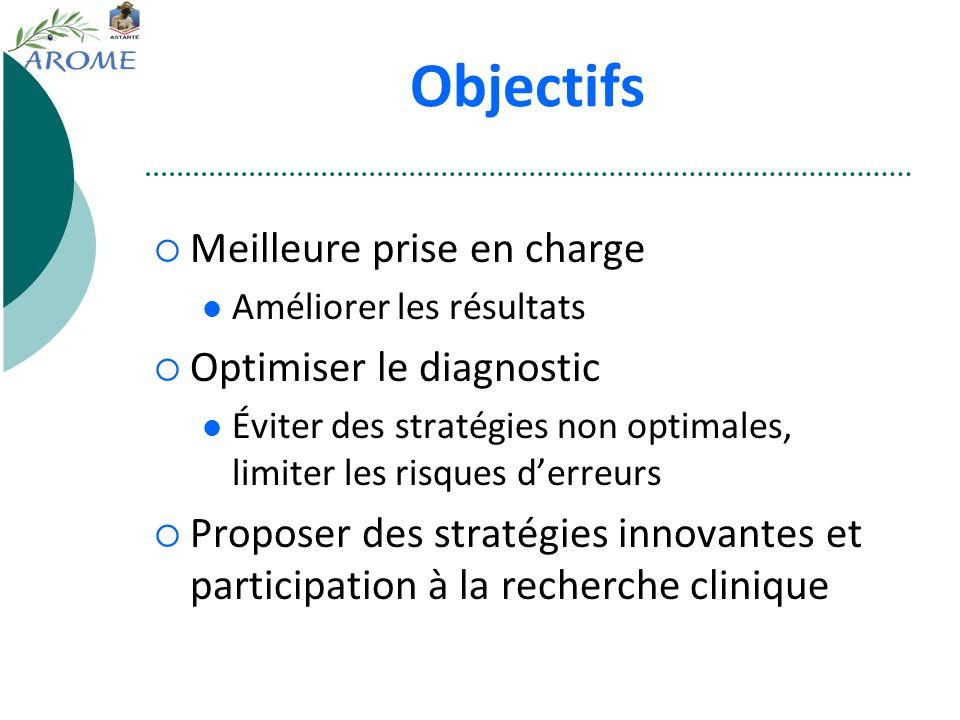 Objectifs Meilleure prise en charge Améliorer les résultats Optimiser le diagnostic Éviter des stratégies non optimales, limiter les risques derreurs