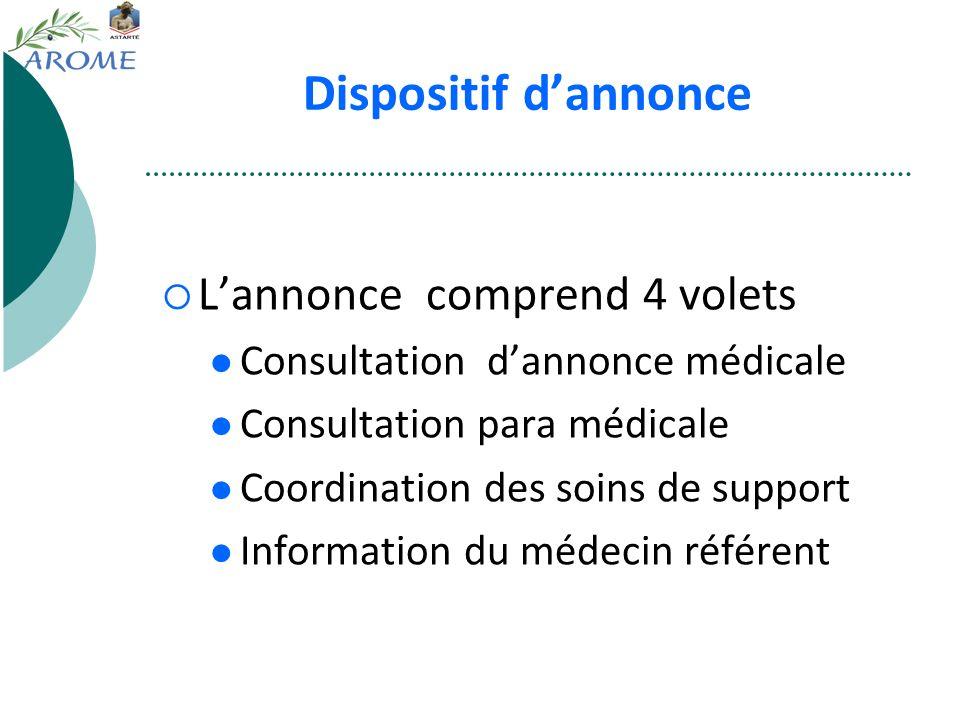 Dispositif dannonce Lannonce comprend 4 volets Consultation dannonce médicale Consultation para médicale Coordination des soins de support Information