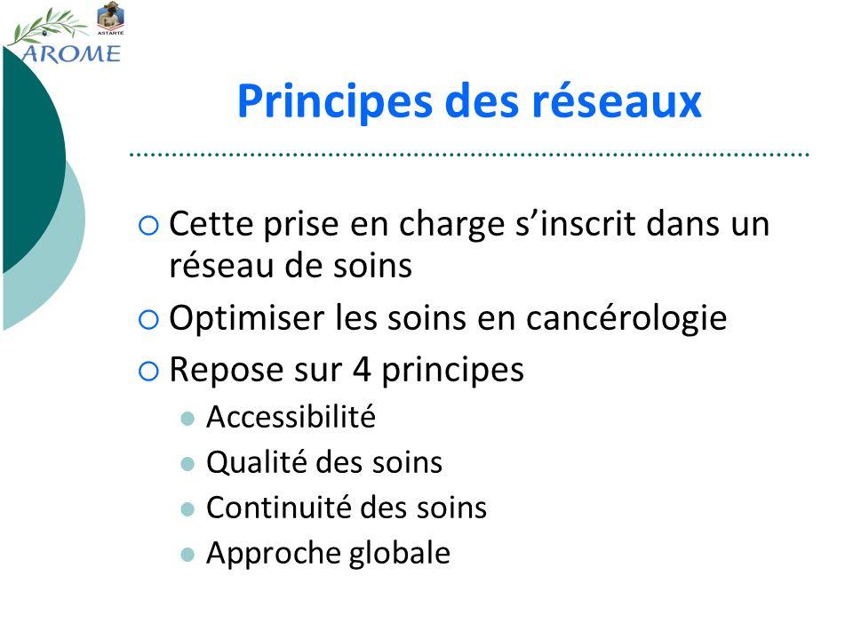 Principes des réseaux Cette prise en charge sinscrit dans un réseau de soins Optimiser les soins en cancérologie Repose sur 4 principes Accessibilité