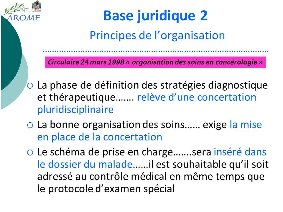 Base juridique 2 Principes de lorganisation La phase de définition des stratégies diagnostique et thérapeutique……. relève dune concertation pluridisci