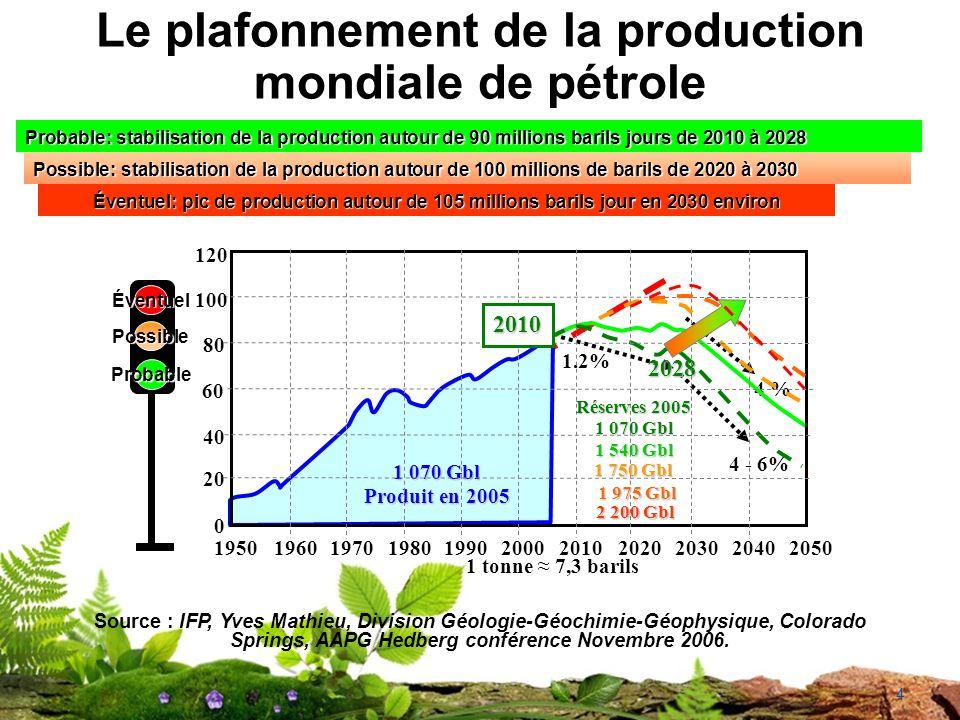 Le plafonnement de la production mondiale de pétrole 4 Source : IFP, Yves Mathieu, Division Géologie-Géochimie-Géophysique, Colorado Springs, AAPG Hedberg conférence Novembre 2006.