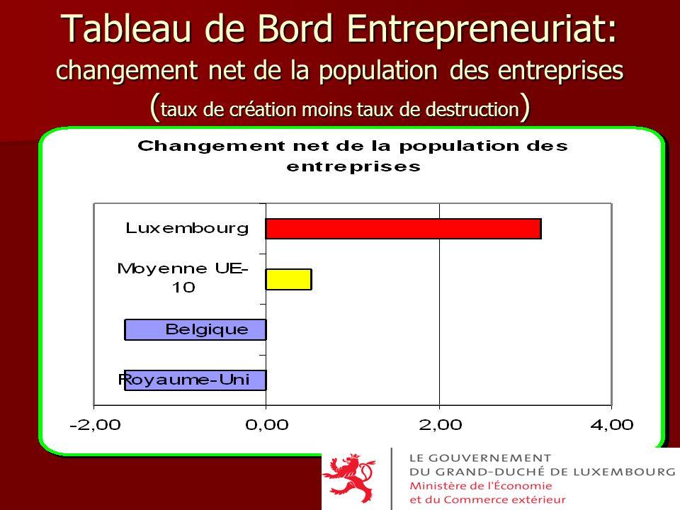 Tableau de Bord Entrepreneuriat: changement net de la population des entreprises ( taux de création moins taux de destruction )