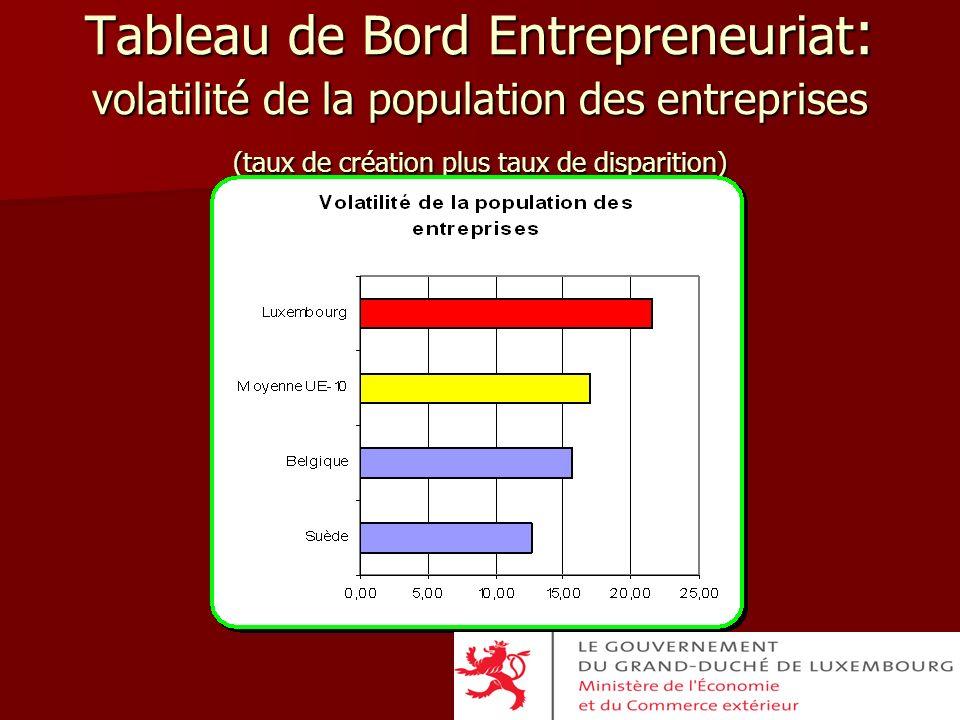 Tableau de Bord Entrepreneuriat : volatilité de la population des entreprises (taux de création plus taux de disparition)