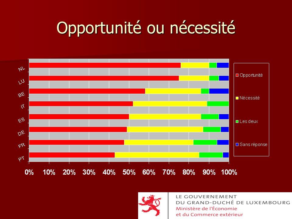 Opportunité ou nécessité