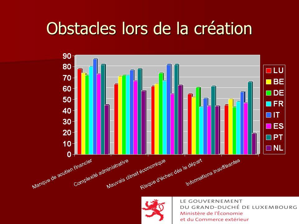 Obstacles lors de la création