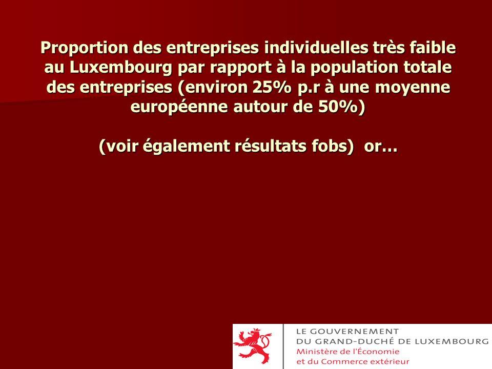 Proportion des entreprises individuelles très faible au Luxembourg par rapport à la population totale des entreprises (environ 25% p.r à une moyenne e