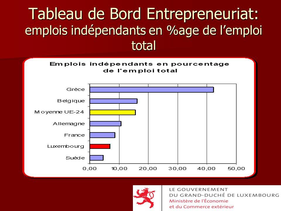 Tableau de Bord Entrepreneuriat: emplois indépendants en %age de lemploi total