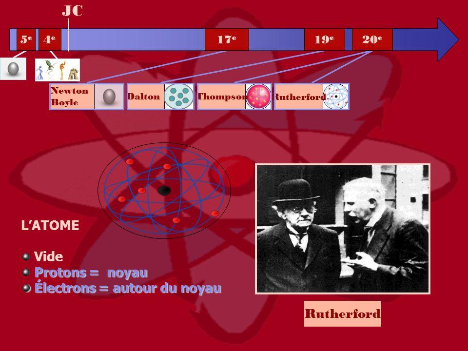 Rutherford JC LATOME Vide Protons = noyau Électrons = autour du noyau Électrons = autour du noyau 5e5e 4e4e 20 e 19 e 17 e Rutherford Newton Boyle Dal