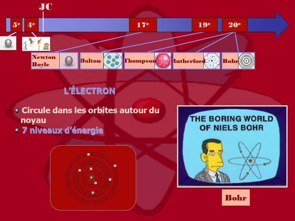 Bohr LÉLECTRON Circule dans les orbites autour du noyau 7 niveaux dénergie JC 5e5e 4e4e 20 e 19 e 17 e Bohr Rutherford Newton Boyle Dalton Thompson