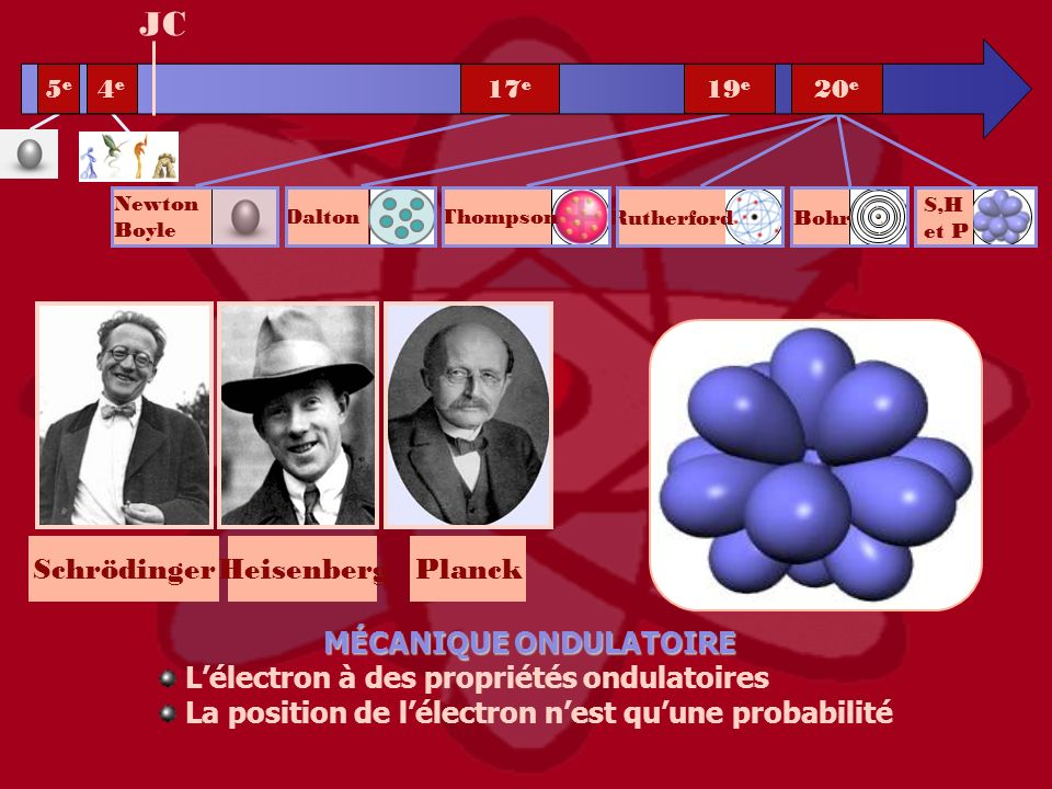 SchrödingerHeisenbergPlanck JC MÉCANIQUE ONDULATOIRE Lélectron à des propriétés ondulatoires La position de lélectron nest quune probabilité 5e5e 4e4e