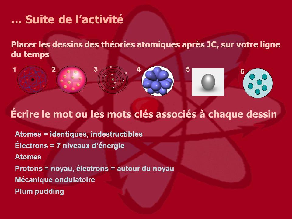 … Suite de lactivité Placer les dessins des théories atomiques après JC, sur votre ligne du temps Écrire le mot ou les mots clés associés à chaque des