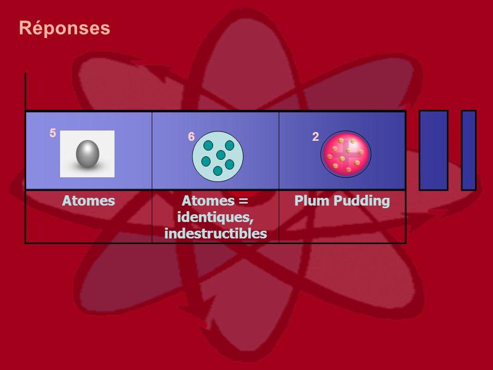 2 5 6 Réponses AtomesAtomes = identiques, indestructibles Plum Pudding