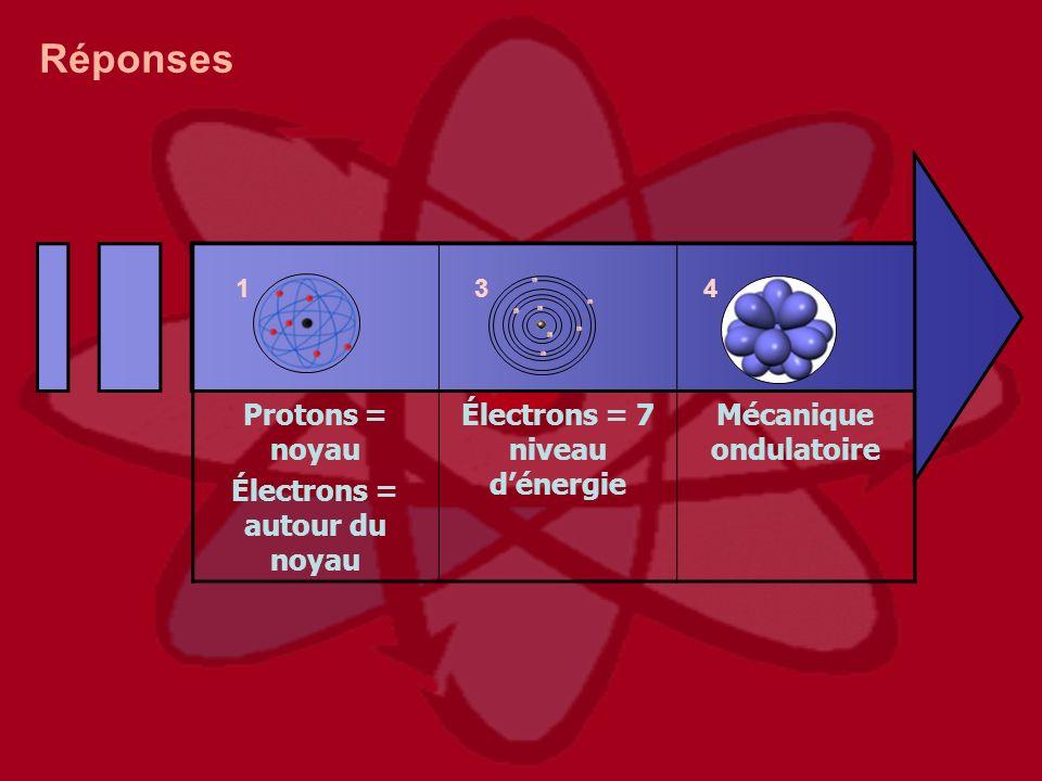 134 Réponses Protons = noyau Électrons = autour du noyau Électrons = 7 niveau dénergie Mécanique ondulatoire