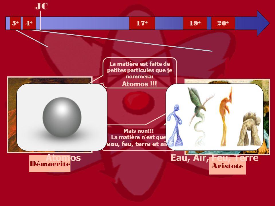 Démocrite La matière est faite de petites particules que je nommerai Atomos !!! Mais non!!! La matière nest que eau, feu, terre et air ! Aristote JC 5