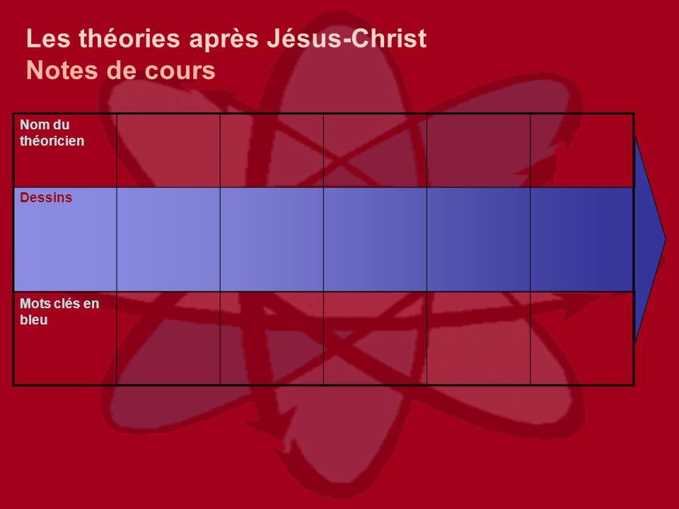 Les théories après Jésus-Christ Notes de cours Nom du théoricien Dessins Mots clés en bleu