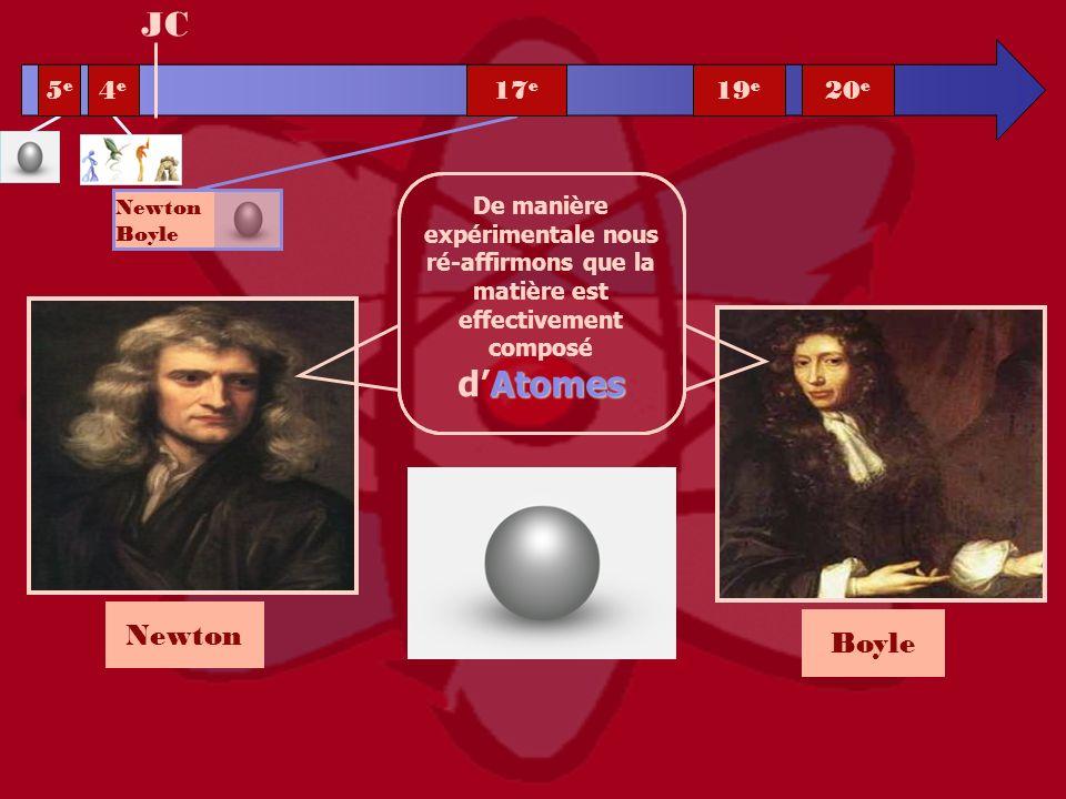 Atomes De manière expérimentale nous ré-affirmons que la matière est effectivement composé dAtomes Newton Boyle JC Newton Boyle 5e5e 4e4e 20 e 19 e 17