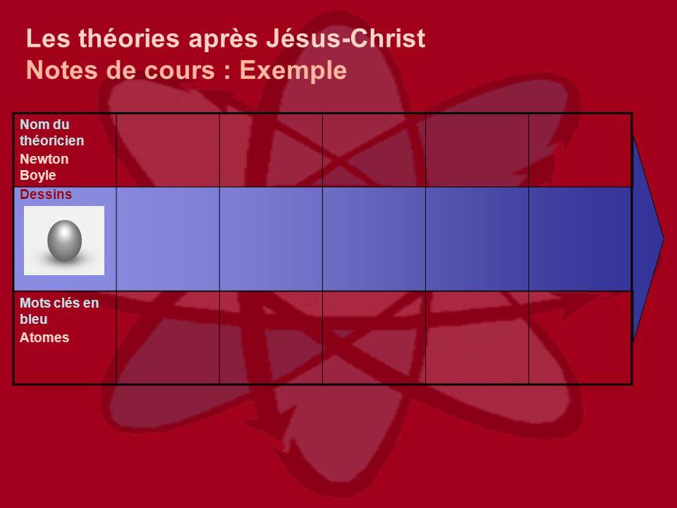 Les théories après Jésus-Christ Notes de cours : Exemple Nom du théoricien Newton Boyle Dessins Mots clés en bleu Atomes