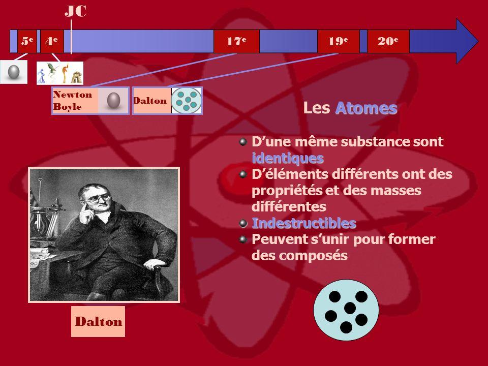 Dalton Atomes Les Atomes identiques Dune même substance sont identiques Déléments différents ont des propriétés et des masses différentesIndestructibl