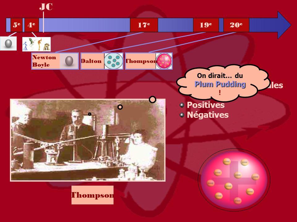 Les atomes = particules Positives Négatives Thompson JC Plum Pudding On dirait… du Plum Pudding ! 5e5e 4e4e 20 e 19 e 17 e Newton Boyle Dalton Thompso