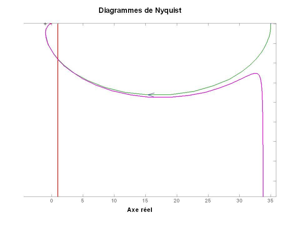 Correcteur PI Nyquist K=1, w3=50