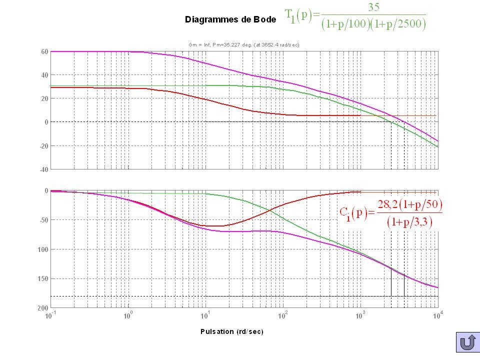 Bodes T1(p) Co NC et C