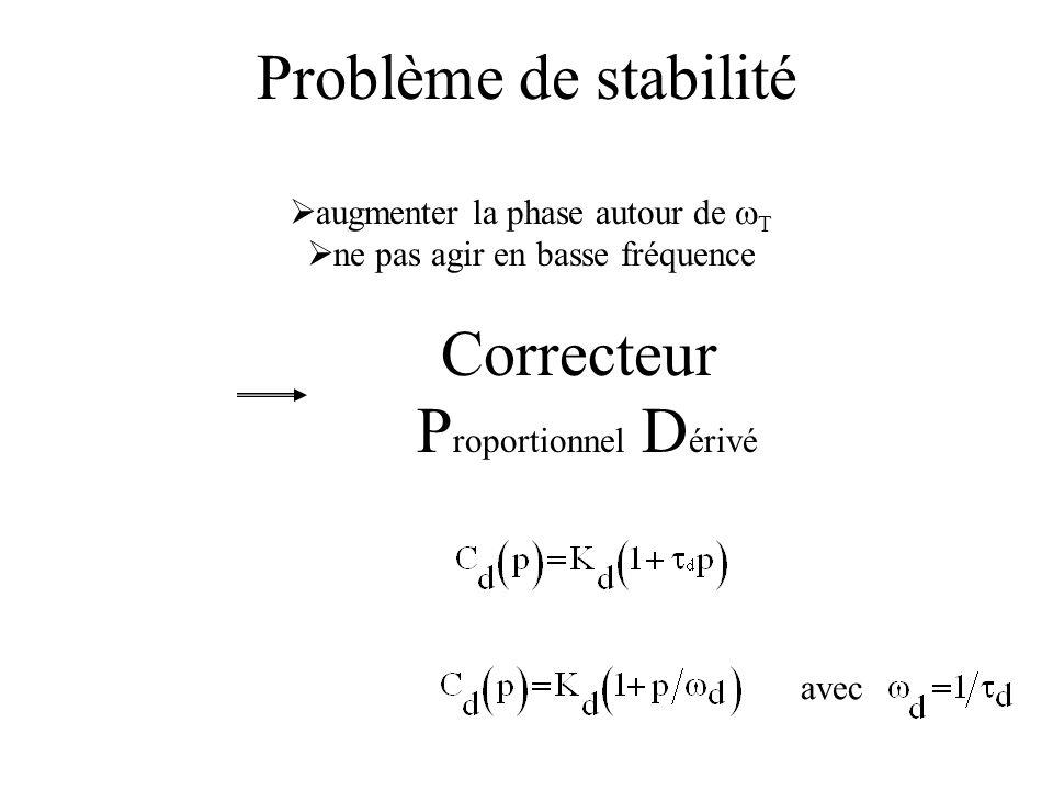 Problème de stabilité Correcteur P roportionnel D érivé augmenter la phase autour de T ne pas agir en basse fréquence avec