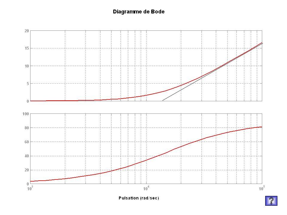 Correcteur dérivé Kd=1 wd=15000