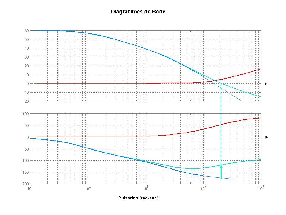 Correcteur dérivé Kd=1 wd=15000 Bode