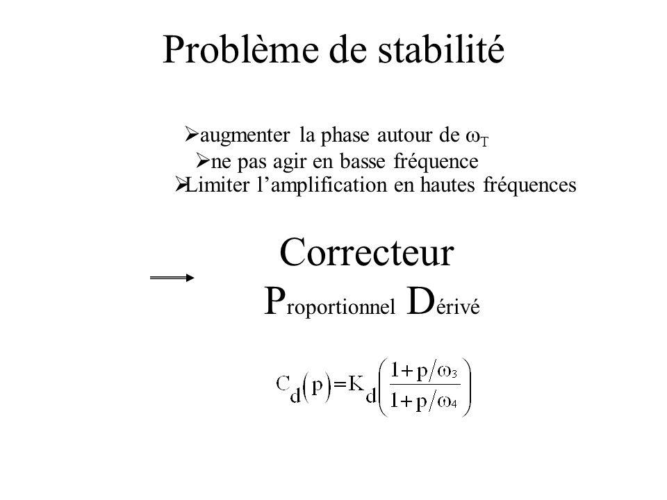 Problème de stabilité Correcteur P roportionnel D érivé augmenter la phase autour de T ne pas agir en basse fréquence Limiter lamplification en hautes