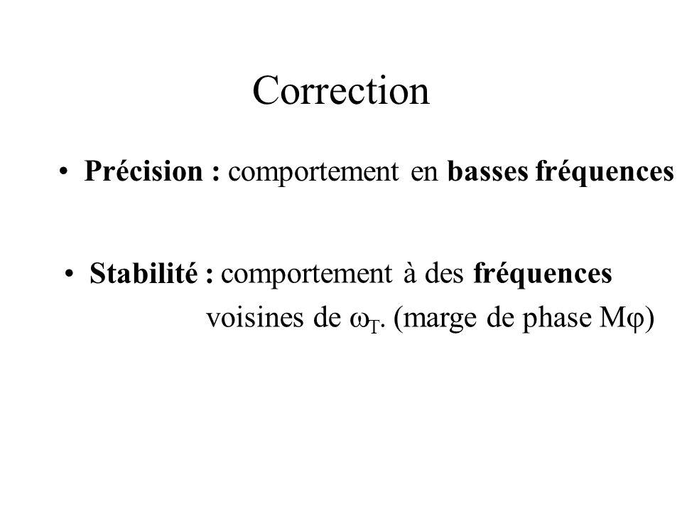 Correction Précision : Stabilité : comportement en basses fréquences comportement à des fréquences voisines de T. (marge de phase M