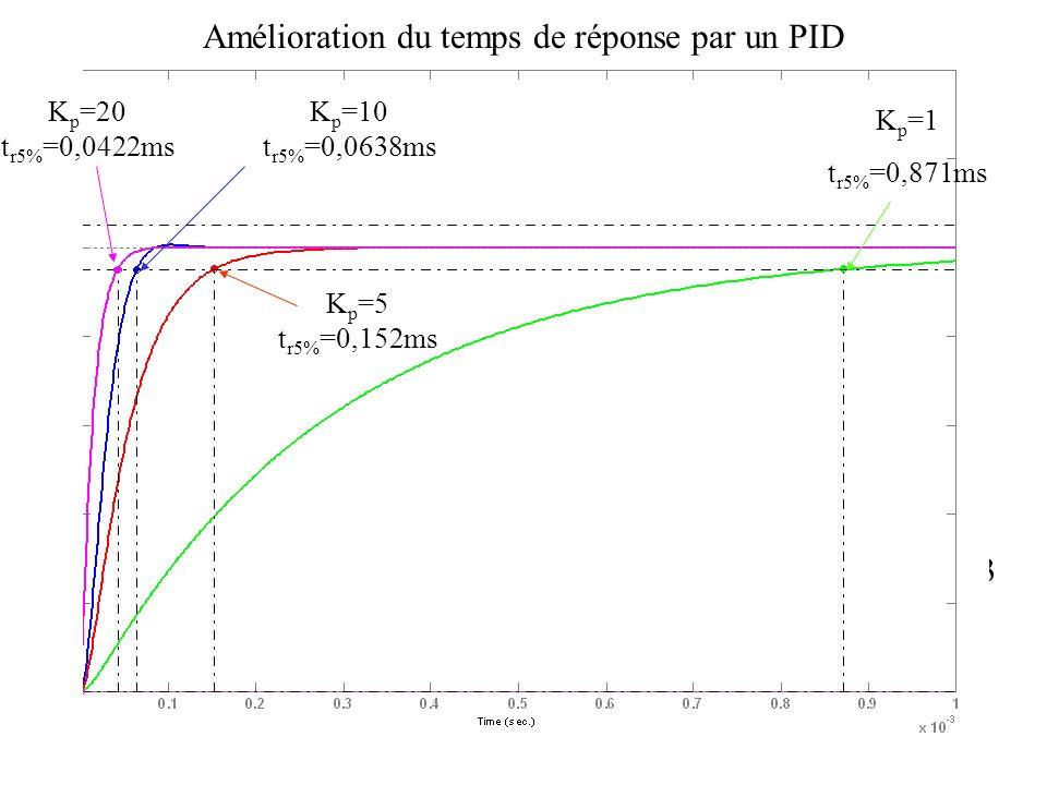 Rose 20 2000 7,69e-3 1e6 vertRougebleu P1510 I=100*P1005001000 D=P 2600 3,846e-4 N260001e5 Réponses indicielles PID + T1(p) K p =1 t r5% =0,871ms K p