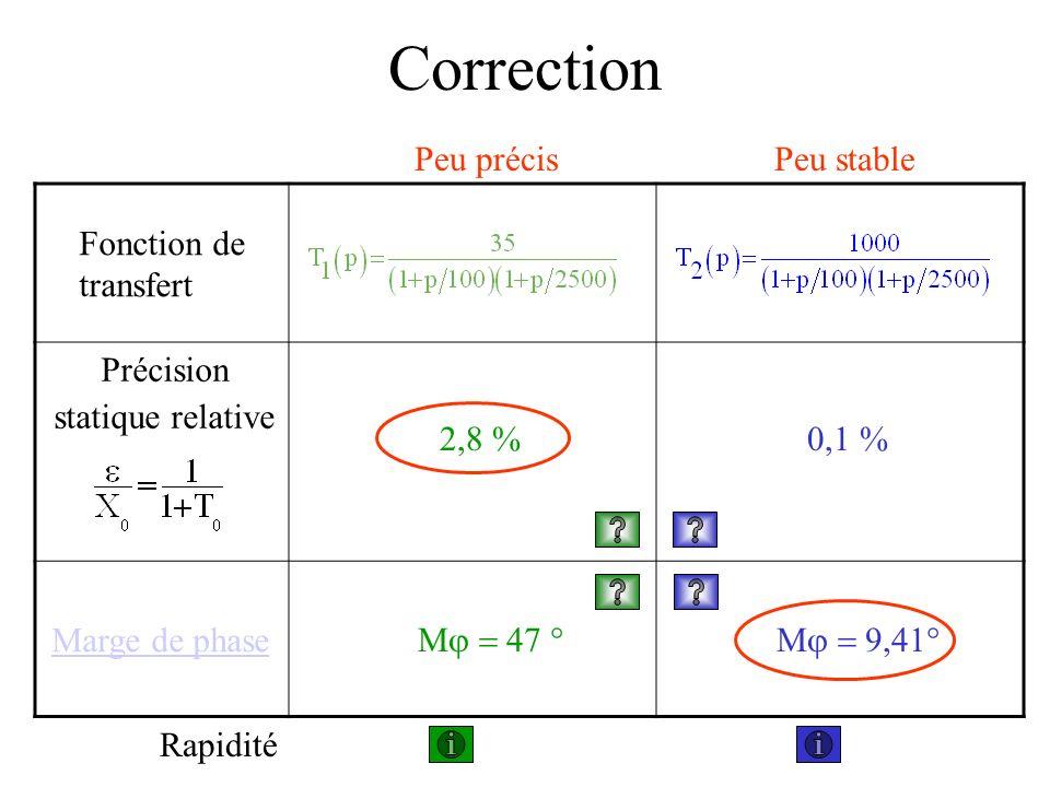 Fonction de transfert Précision statique relative Marge de phase Correction 2,8 %0,1 % M M Peu précisPeu stable Rapidité