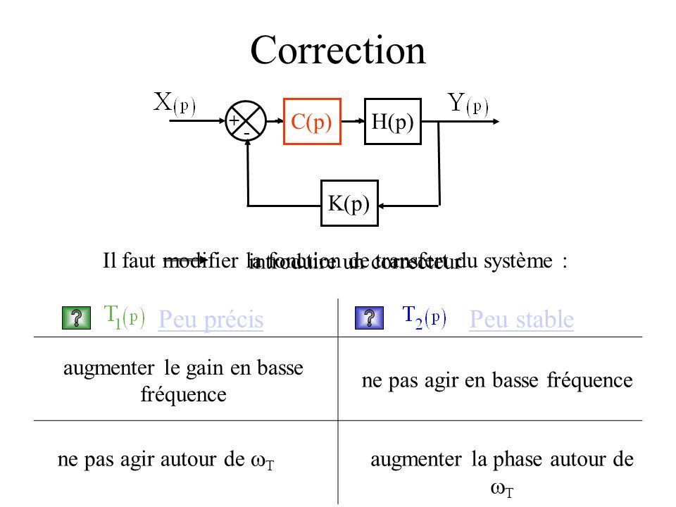 Peu précis Peu stable Correction + - H(p) K(p) C(p) Il faut modifier la fonction de transfert du système : introduire un correcteur augmenter le gain