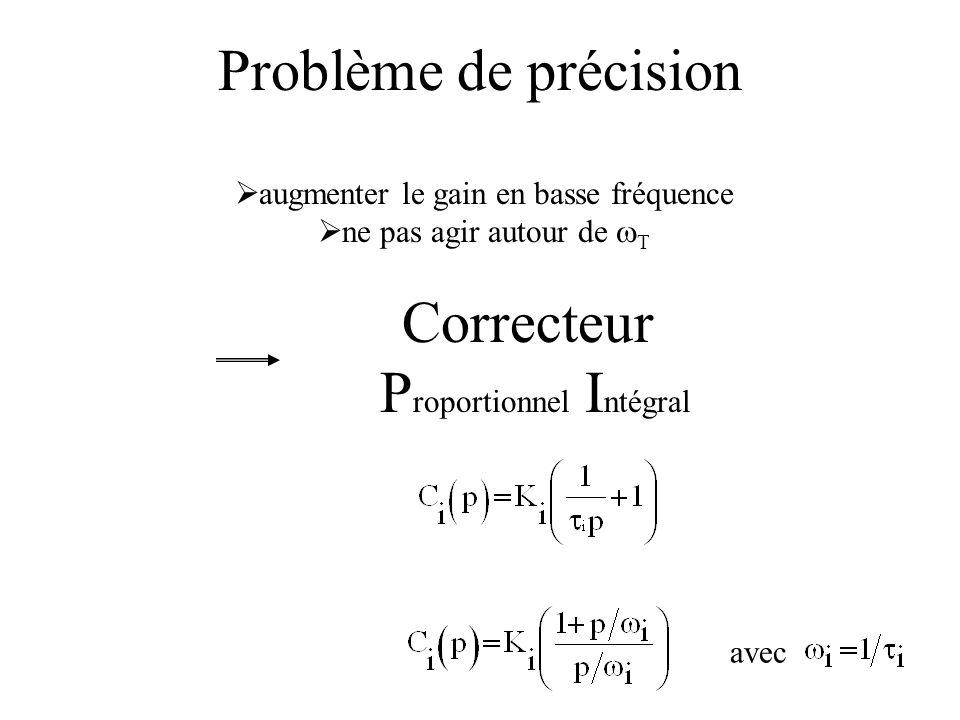 Problème de précision Correcteur P roportionnel I ntégral augmenter le gain en basse fréquence ne pas agir autour de T avec