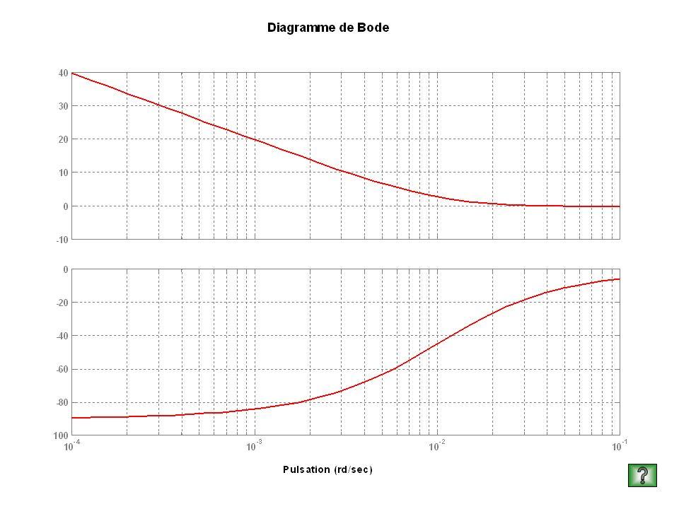 Diagramme de Bode dun PI K=0,966 w3=100rds-1