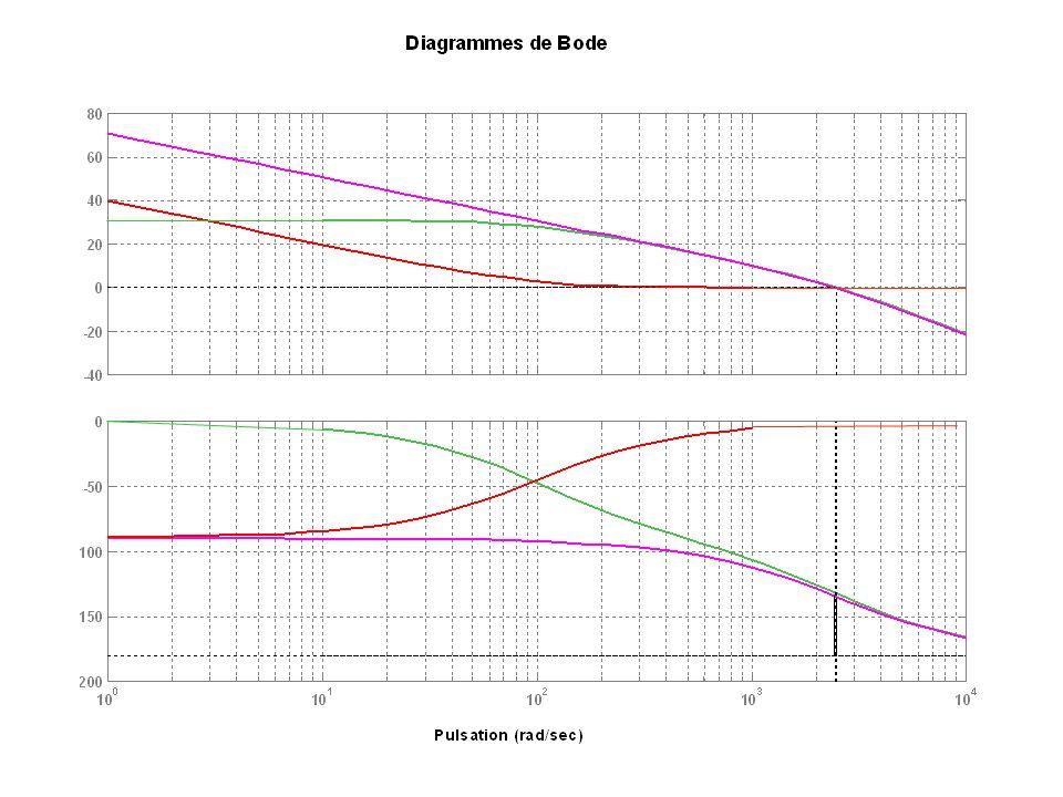 Correcteur PI Bode k=0,966 w3=100