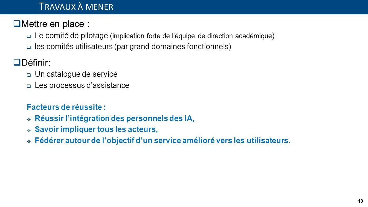 10 T RAVAUX À MENER Mettre en place : Le comité de pilotage ( implication forte de léquipe de direction académique ) les comités utilisateurs (par gra