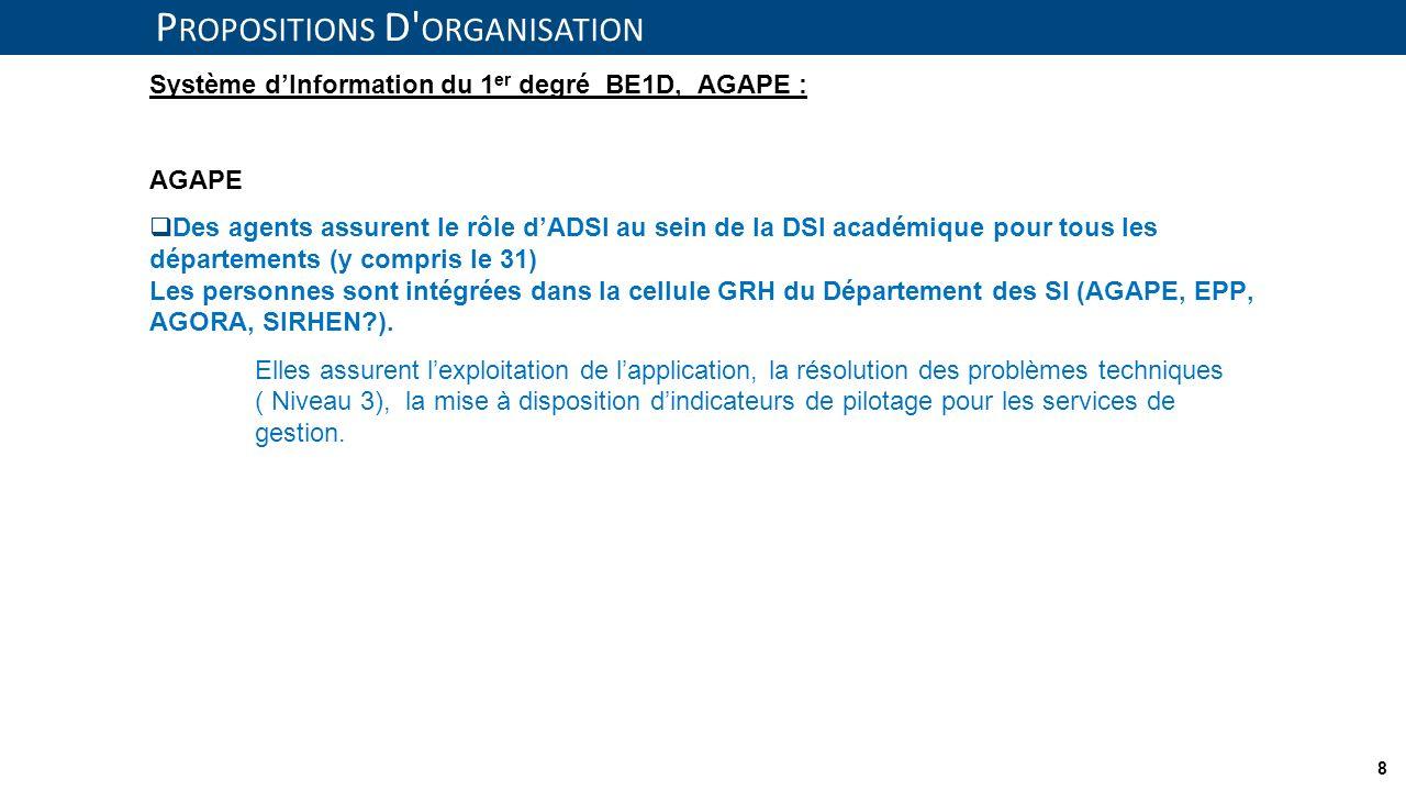 8 P ROPOSITIONS D' ORGANISATION Système dInformation du 1 er degré BE1D, AGAPE : AGAPE Des agents assurent le rôle dADSI au sein de la DSI académique