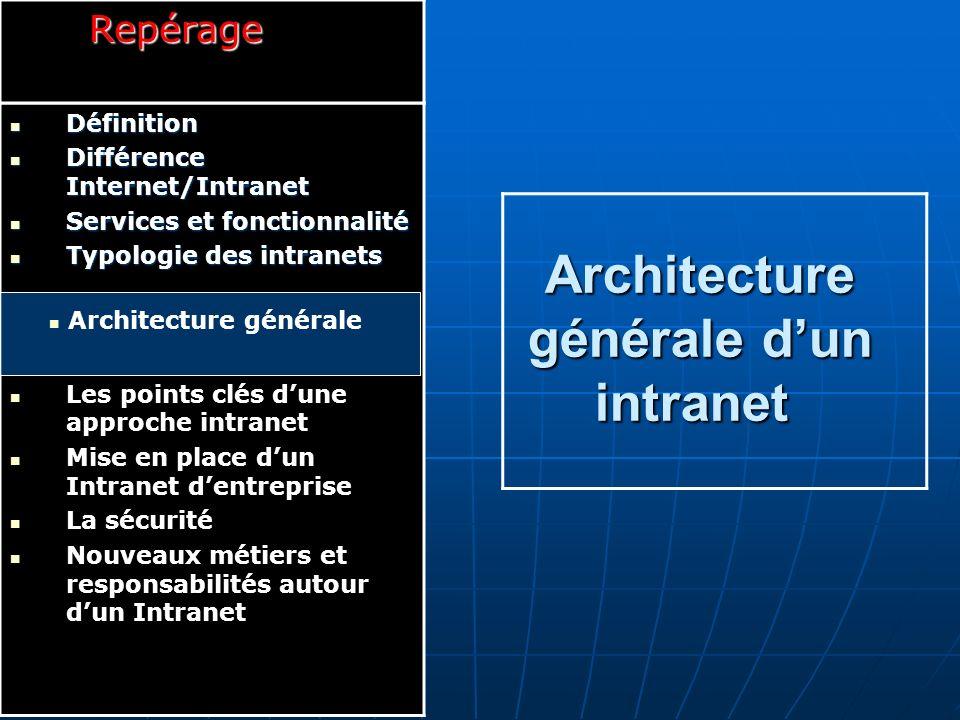 Architecture générale Ordinateur Serveur Ordinateurs personnels Firewall INTRANET I.S.P Internet