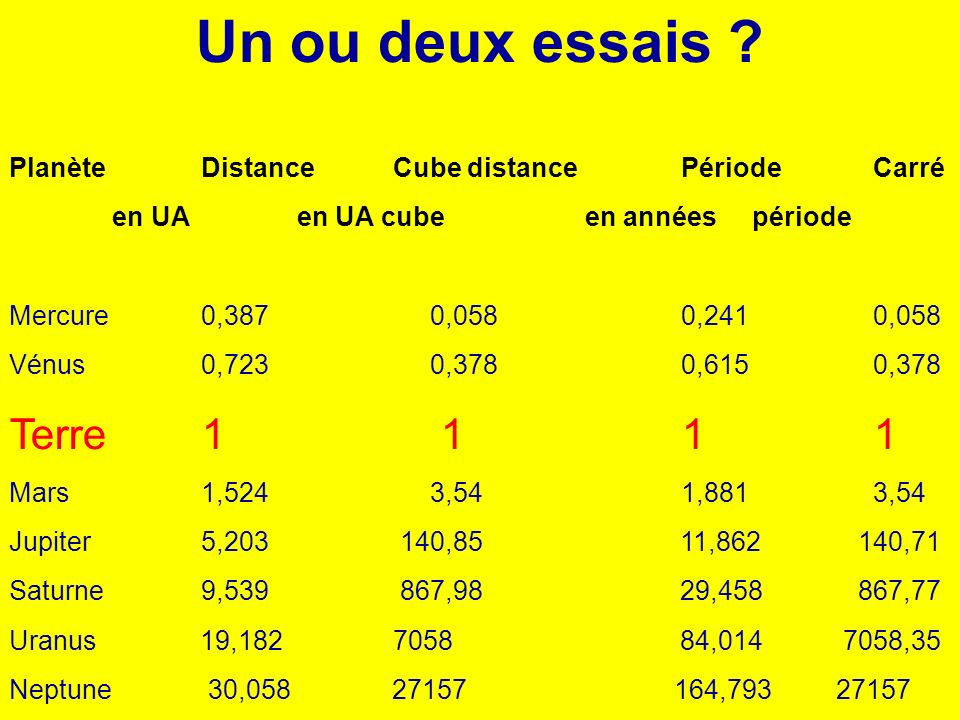 Un ou deux essais ? PlanèteDistance Cube distancePériodeCarré en UAen UA cubeen années période Mercure0,387 0,0580,2410,058 Vénus0,723 0,3780,6150,378