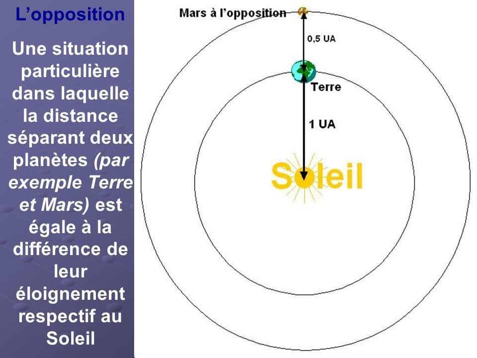 Lopposition Une situation particulière dans laquelle la distance séparant deux planètes (par exemple Terre et Mars) est égale à la différence de leur éloignement respectif au Soleil